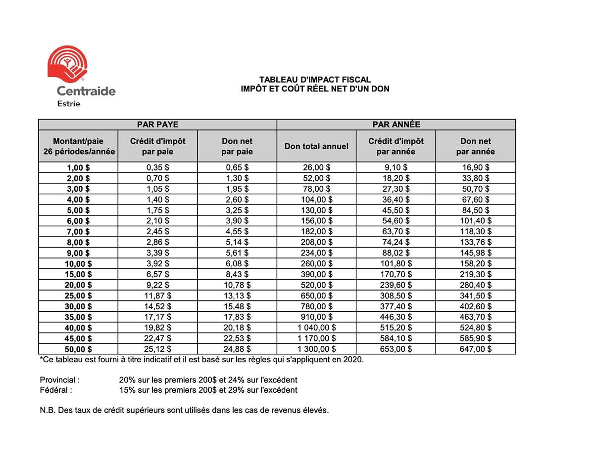 Tableau impact fiscal des dons